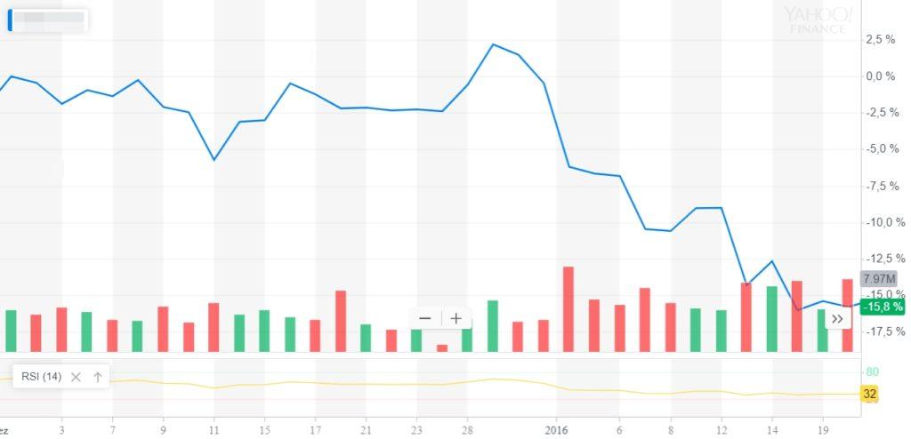 Die Aktie verliert 15 Prozent innerhalb eines Monats.