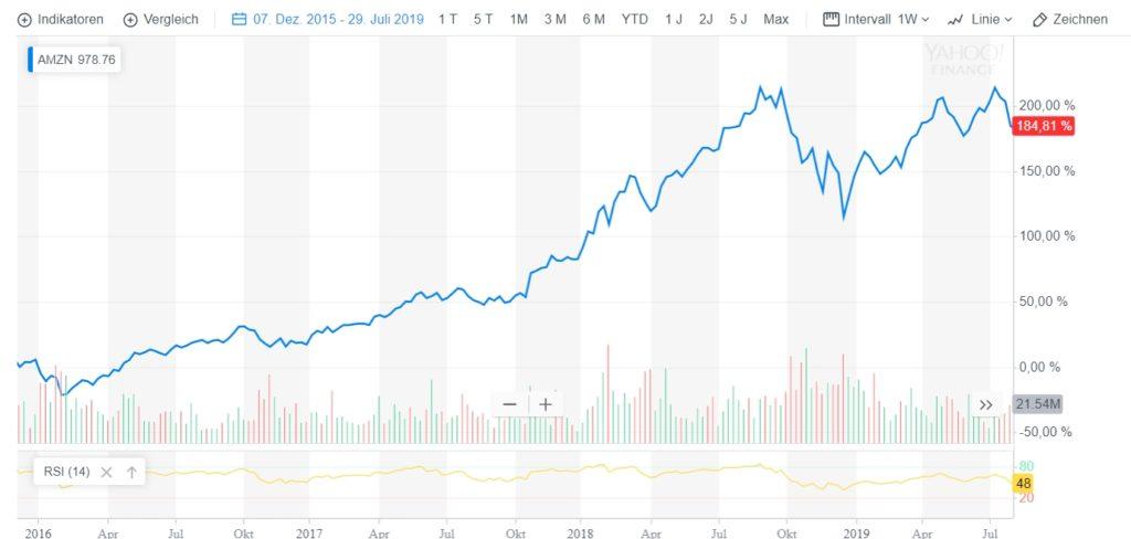Der Chart von Amazon von Dezember 2015 bis heute.