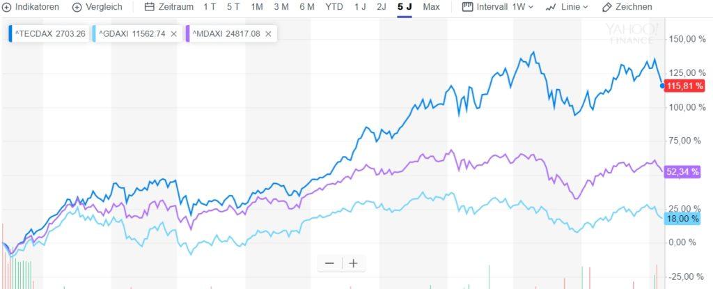 Dax, MDAX und TecDax im Vergleich über 5 Jahre