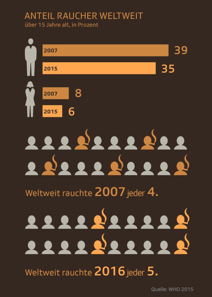 Sinkender Anteil an Rauchern weltweit.