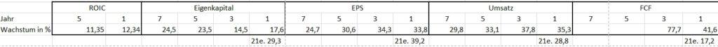 Wachstumsraten von ROIC, Eigenkapital, Gewinn, Umsatz und FCF