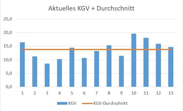 KGV und durchschnittliches KGV von Apple