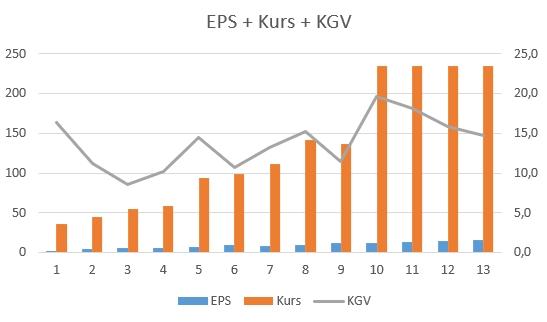 EPS, Kurs und KGV von Apple
