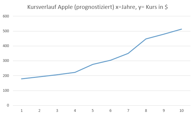 Prognose Kursziel Apple in 10 Jahren