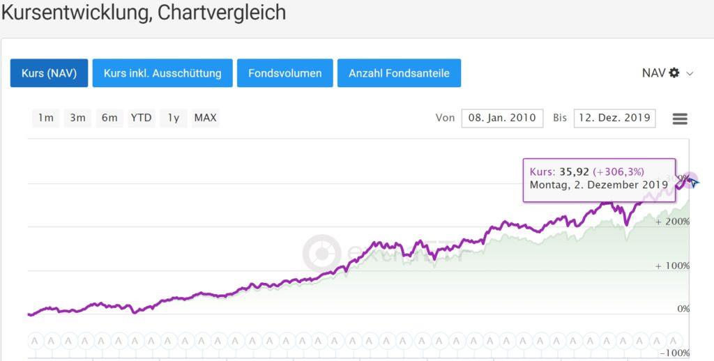 Kursentwicklung S&P 500 ETF 10 Jahre