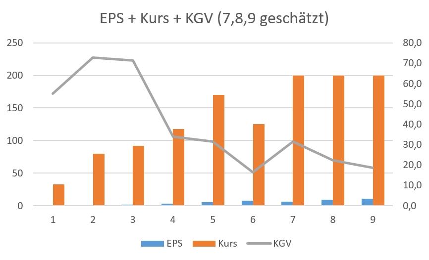 EPS, Kurs und KGV Facebook
