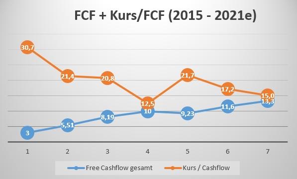 Free Cashflow und FCF zu Kurs Facebook