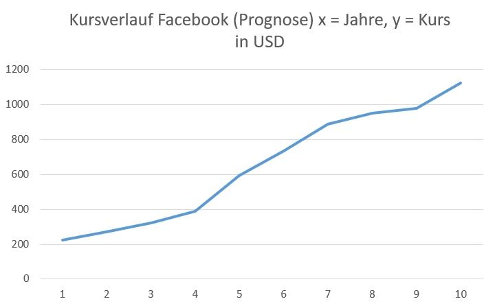 Prognose Kursverlauf Kursziel Facebook