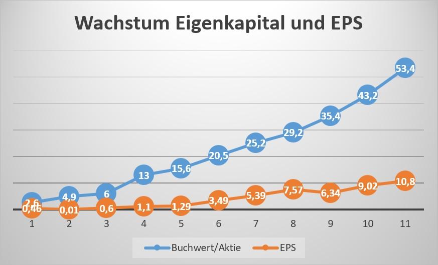 Wachstum Eigenkapital und EPS Facebook