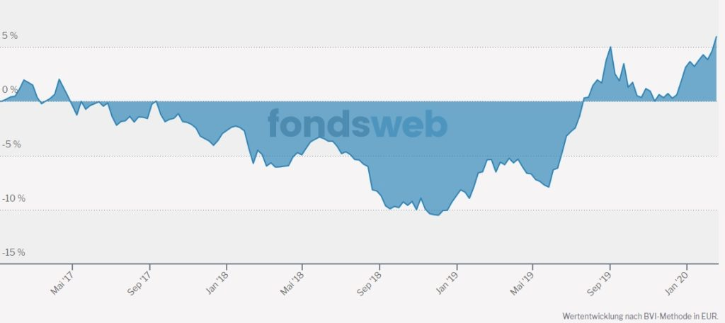 "Chart des ""Wertefonds"" seit Januar 2017"