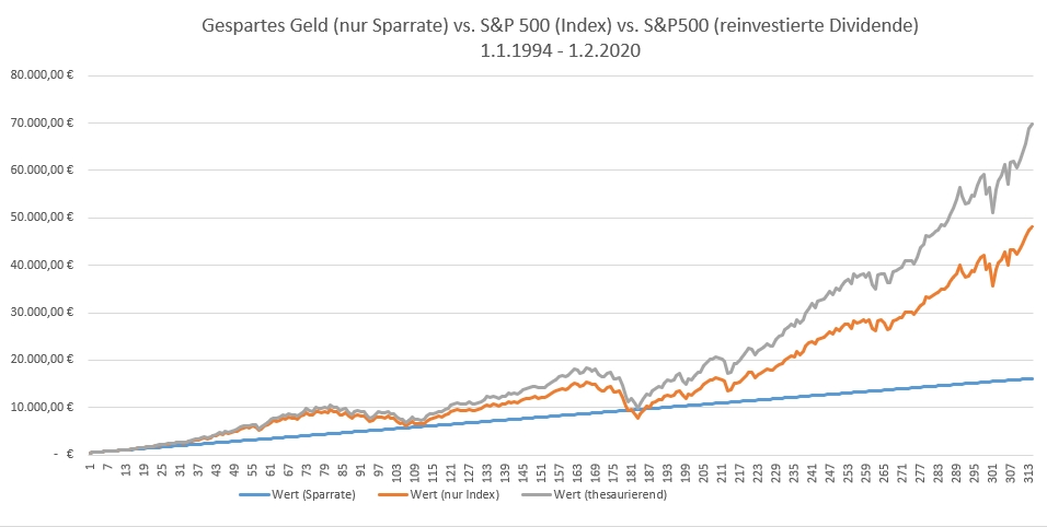 S&P 500: Geld auf Konto vs. Sparplan (ohne Dividenden) vs. Sparplan (thesaurierend)