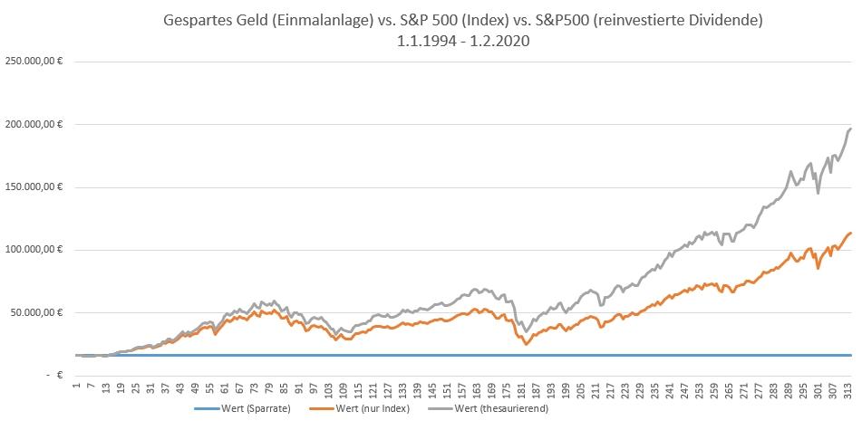 Wertentwicklung von 16.150 Euro, vor 26 Jahren einmalig in den S&P 500 investiert