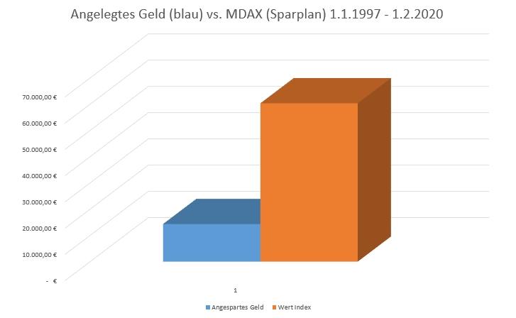 MDAX: Wert Geld auf Konto vs. (ETF-)Sparplan