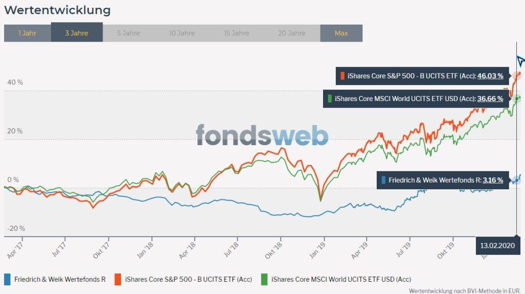 Vergleich Wertefonds und ETFs auf den S&P 500 und MSCI World