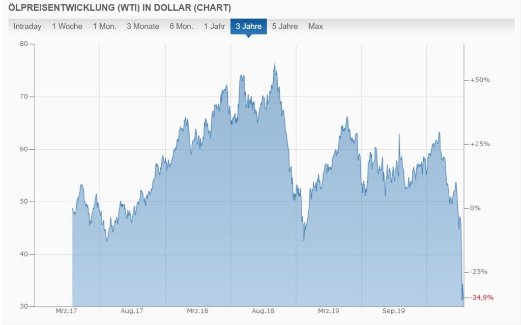 Öl-Preisentwicklung WTI