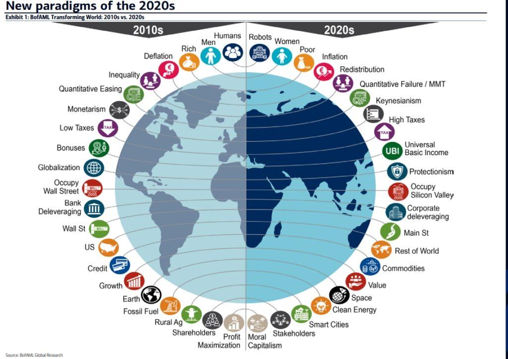Bank of America: Paradigmen 2010er und 2020er