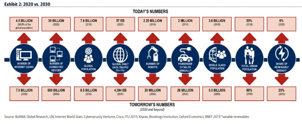 BofA: Entwicklung bis 2030 und darüber hinaus