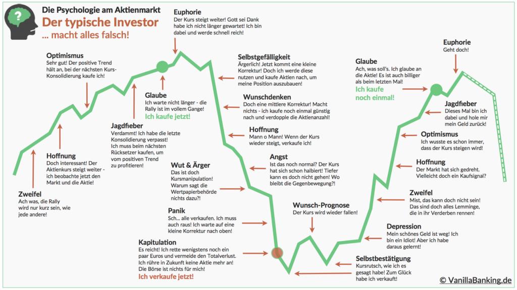 Der typische Investor macht alles falsch.