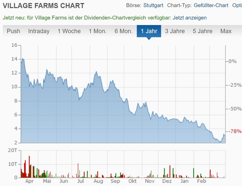 """... und Fall von """"Village Farms""""."""