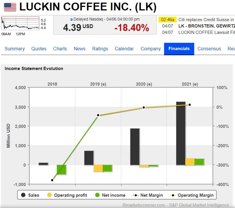 (Erwartete) Umsätze und Gewinne bei Luckin Coffee